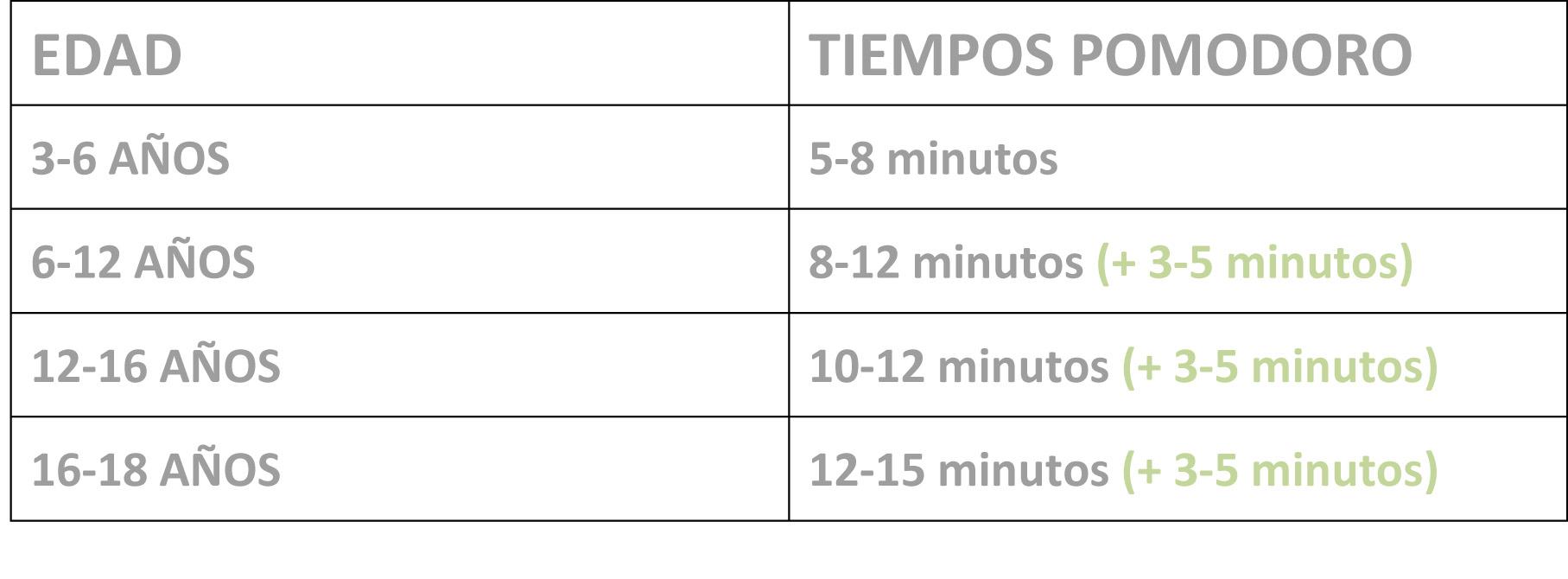Tabla tiempo pomodoro