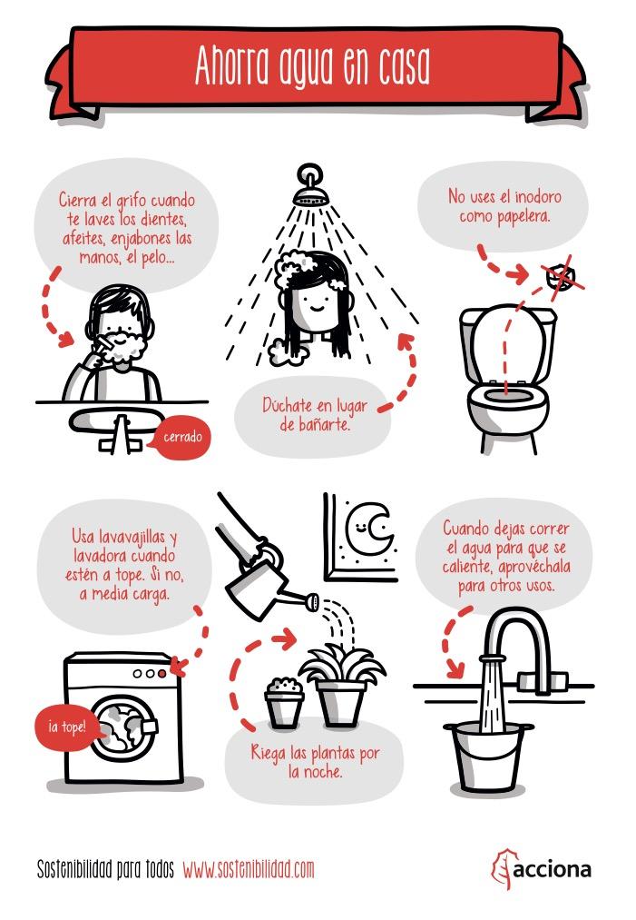 Consumo de agua responsable mis trucos para educar - Trucos para ahorrar agua ...